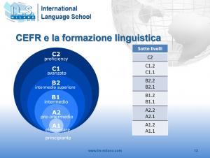 Scala livelli linguistici CEFR ILS Milano corsi lingua