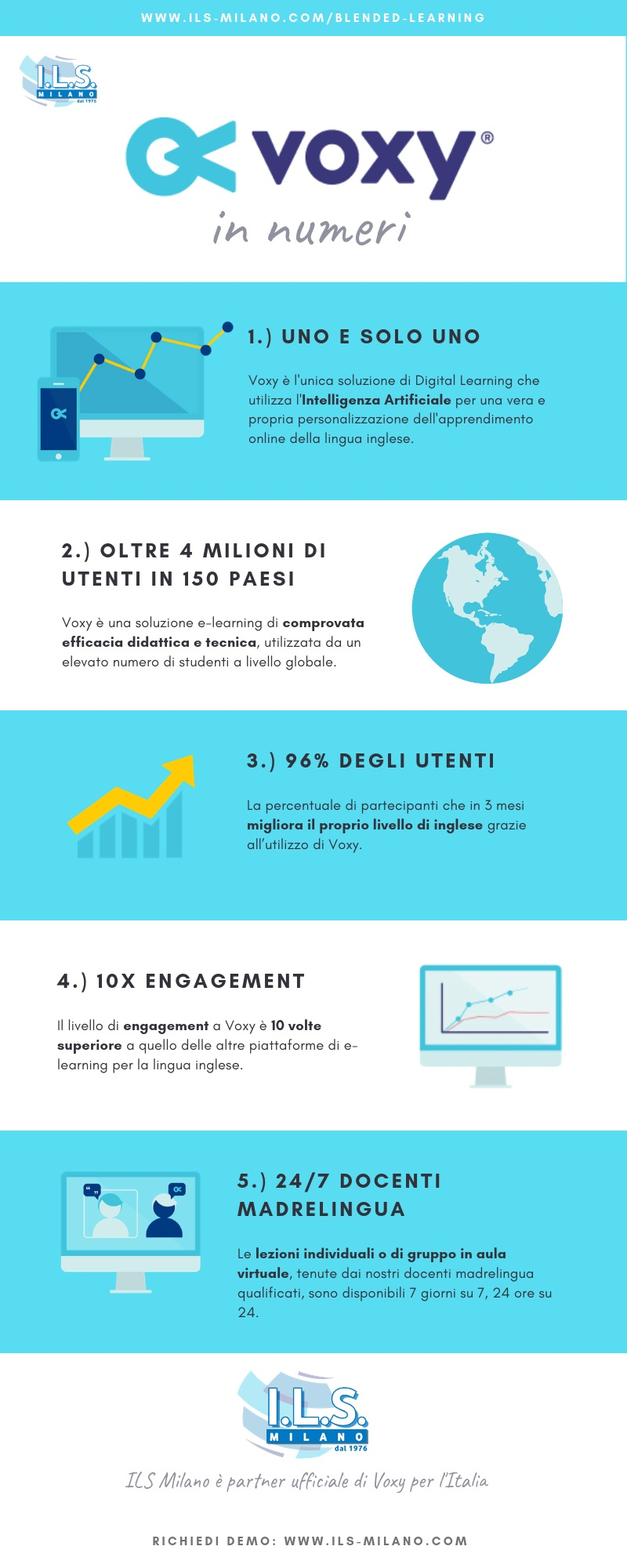 Voxy ils milano corso inglese online intelligenza artificiale digital learning